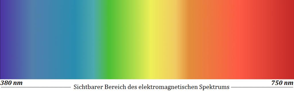 Sichtbarer Bereich des elektromagnetischen Spektrums