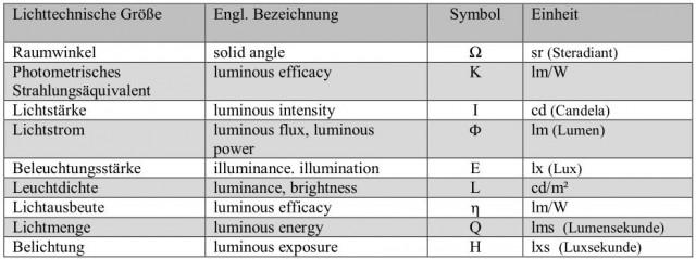 Tabelle-Lichttechnische Größen