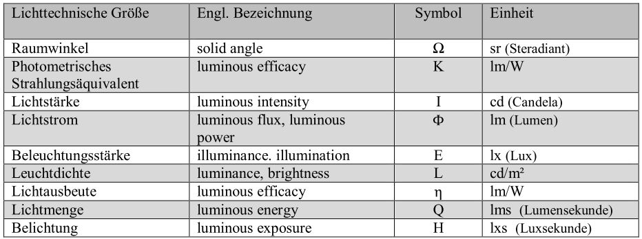 Photometrie aus und weiterbildung theater - Candela lumen tabelle ...