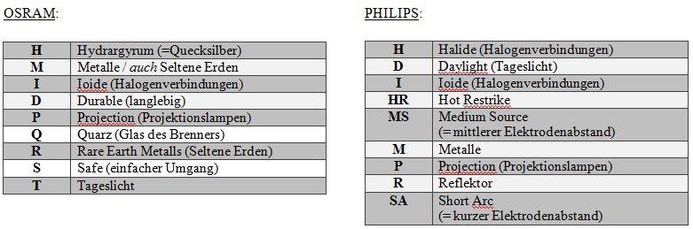 Bezeichnungssystem (Osram-Philips)